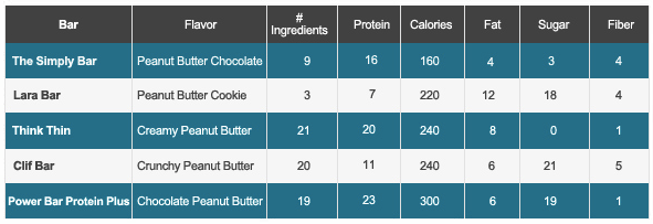 Simply Bar Nutrition Comparison