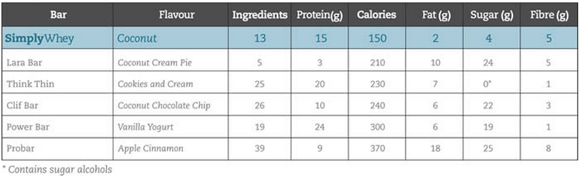 Simply Whey Bar Comparison