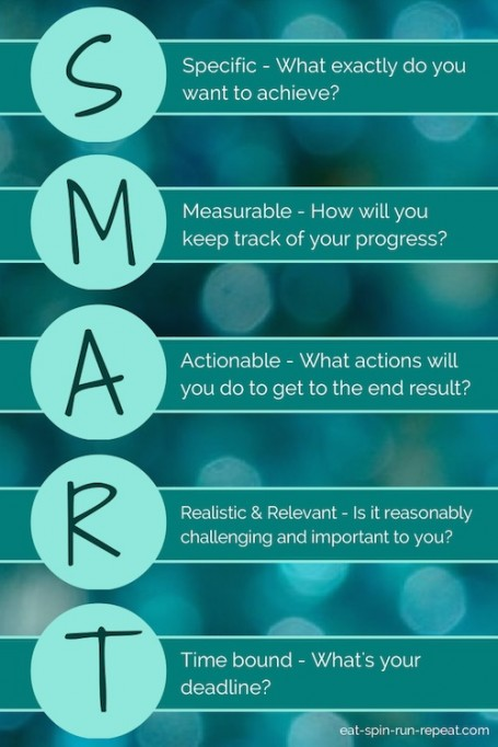 SMART goals - Eat Spin Run Repeat
