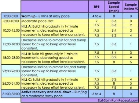 Fit Bit Friday 142 - The Strong and Steady Hills Workout