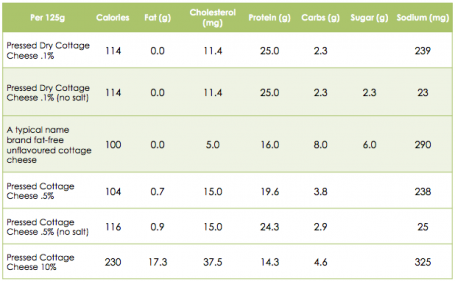Cottage Cheese Nutrition Comparison Table
