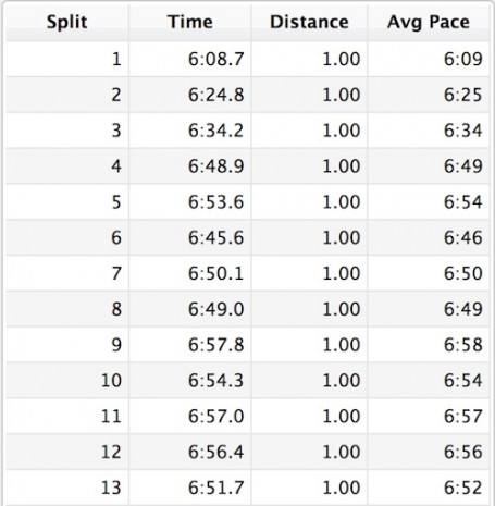 splits from niagara falls womens half marathon - garmin