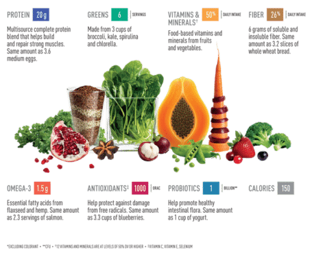 Foods To Eat After Facelift