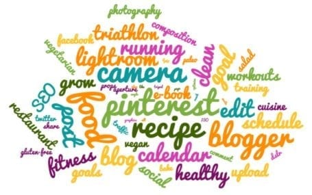 Eat Spin Run Repeat blogging word cloud