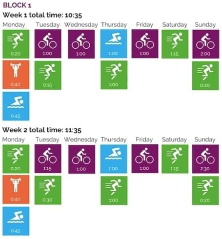 First two weeks of Ironman 70.3 Training Plan