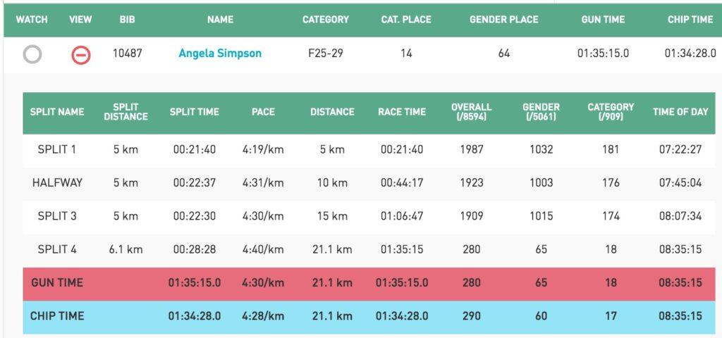 Final race results from Sportstats
