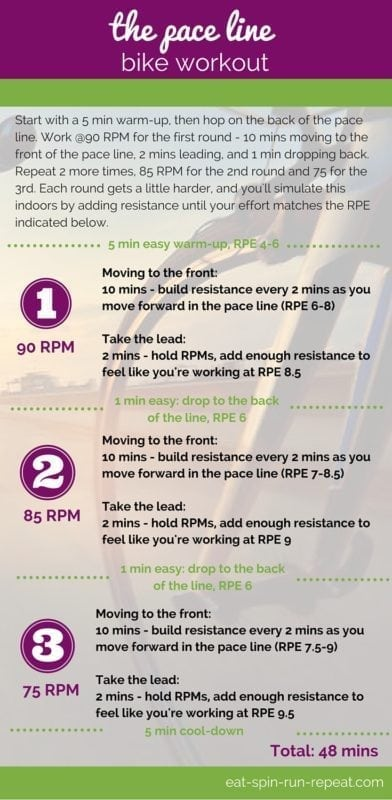 Fit Bit Friday 247 - The Pace Line Bike Workout - Eat Spin Run Repeat