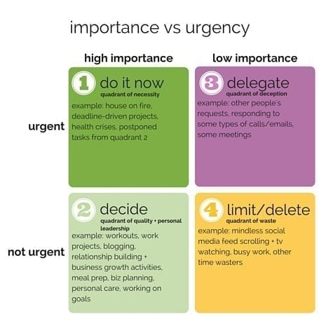importance vs urgency quadrants - eat spin run repeat