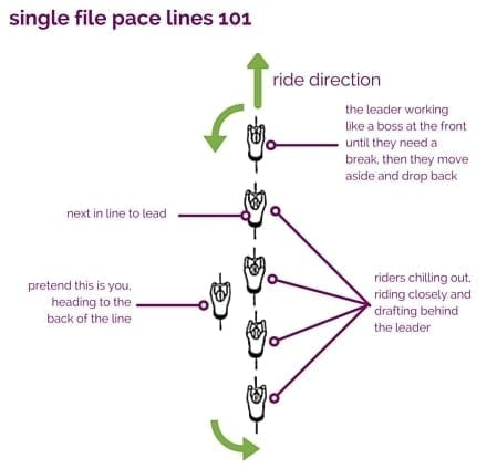 single file pace lines 101 - eat spin run repeat