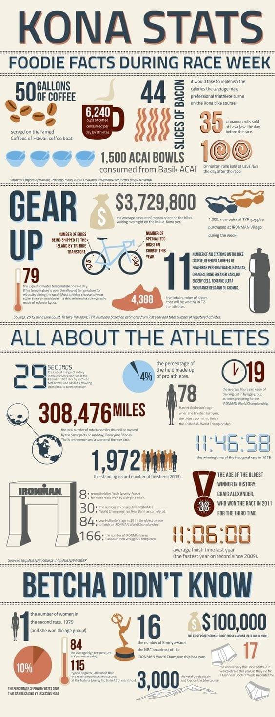 Ironman Kona Infographic